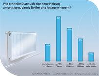 Umfrage sagt: Neues Heizungssystem muss sich mittelfristig rechnen_Grafik_Primagas_TNS_Emnid