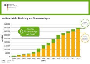 BAFA-Förderung steigert Biomasse-Nachfrage_Grafik_BAFA