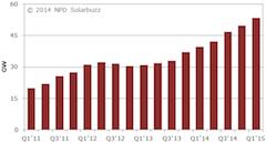 PV-Zubau bricht weltweit Rekorde - nur nicht in Deutschland_Grafik_NPD_Solarbuzz