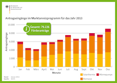 BAFA fördert moderne Ökoheizungen mit rund 160 Millionen Euro in 2013_Grafik_BAFA