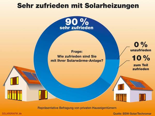 NRW mit Zuschussförderung für Solarwärme_BSW-Solar/Technomar