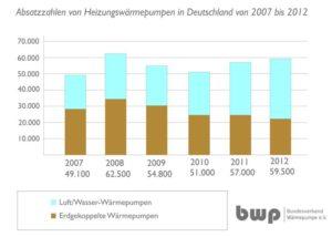 70.000 neue Waermepumpen in Deutschland installiert_Grafik_BWP