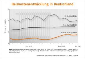 Durchschnittlicher Pelletpreis im Juli leicht gestiegen_Grafik_DEPV