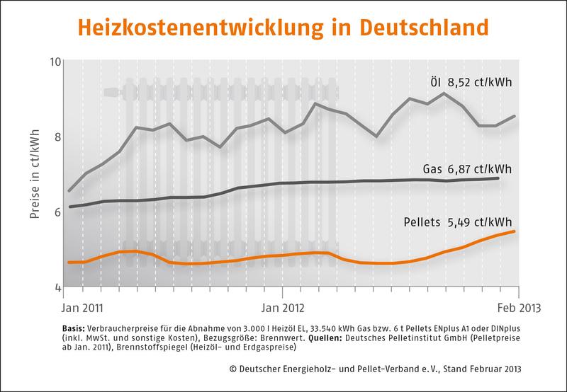 Holzpelletpreise Februar 2013_Grafik_DEPV