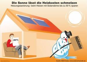 Solarwärme dank Kombiförderung attraktiver denn je_BSW-Solar