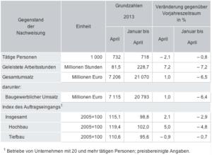 Auftragseingänge im Bauhauptgewerbe im April 2013 leicht gestiegen