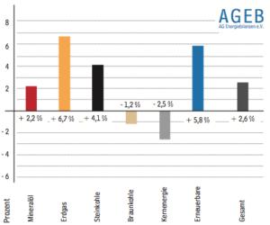 Anteil Erneuerbarer Energien an Gesamtverbrauch in Deutschland weiter gestiegen_Grafik_AG_Energiebilanzen