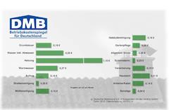 Betriebskostenspiegel 2012: 3.062 Euro an Nebenkosten für 80 qm_Bild_Deutscher_Mieterbund_eV