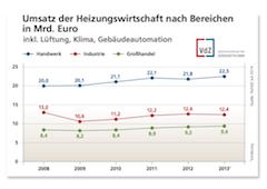 Umsatz der Heizungswirtschaft nach Bereichen  in Mrd. Euro_Grafik_VdZ