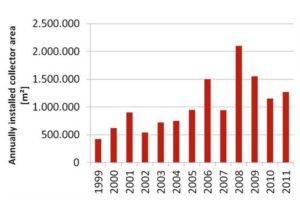 DGS fordert Einspeiseverguetung fuer Solarwaerme_hier_Neu installierte Solarwaermeanlagen in Deutschland_Grafik_DGS