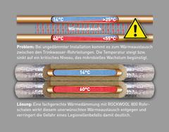 Hervorragend DIN 1988-200: Mit Rohrschalen Trinkwasserleitungen dämmen SH21