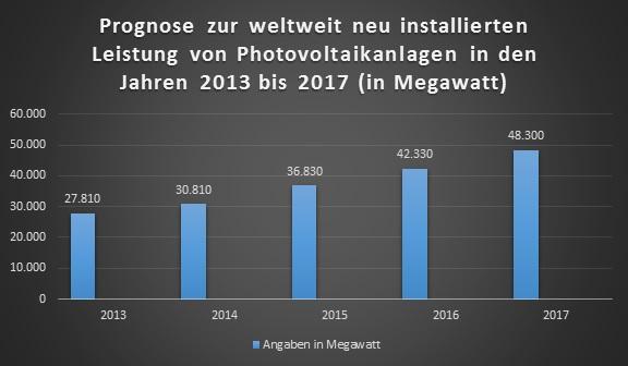 Für das Jahr 2016 wird prognostiziert, dass die neu installierte Leistung von Photovoltaikanlagen weltweit bei circa 42.330 Megawatt liege. (Quelle: © EPIA / In: Statista 2014)