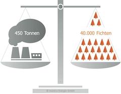 Die CO2-Ersparnis der HAGOS eG durch den Bezug von sauberem Strom der meistro Energie GmbH ©  Kopie