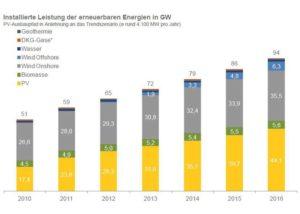 EEG-Solar-Einheitstarif moegliche Loesung im Photovoltaik-Konflikt_Grafik_Prognos