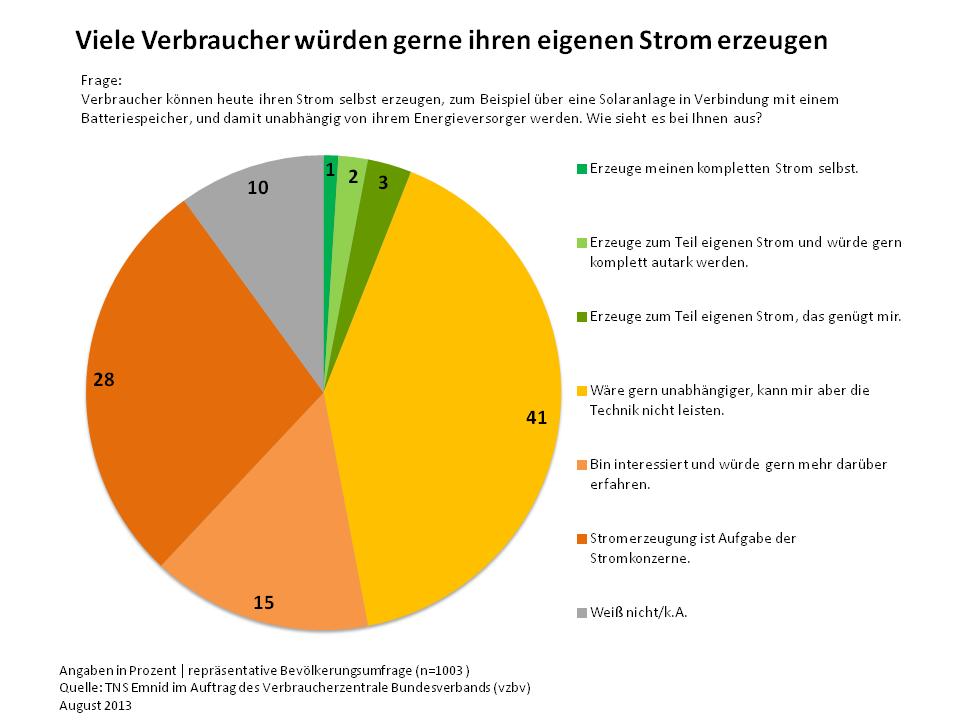 Energie Stromerzeugung Umfrage | © TNS Emnid im Auftrag des Verbraucherzentrale Bundesverbands