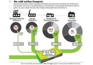 Experten fordern mehr Solarenergie trotz EEG-Umlage_klein_Grafik_BUND