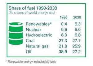Experten rechnen mit langfristig hohen Heizoelkosten_Grafik_BP_Energy_Outlook_2030