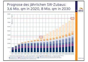 Fahrplan Solarwaerme prognostiziert zweistelliges Marktwachstum von Solarwaerme-Systemen_Grafik_BSW-Solar_klein