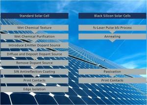 Grafik_Vergleich des Herstellungsprozess normaler Solarzellen und Schwarzer Solarzellen_HHI