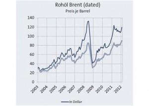 HWWI-Rohoelindex auf Rekordstand_hier_Preisindex Rohoel Brent_Grafik_HWWI