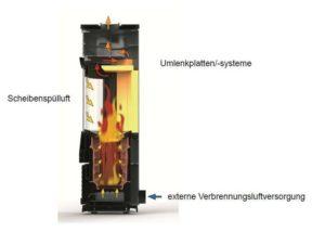 Heizen mit Kaminoefen Beim Kauf auf Luftzufuhr und Brennkammer achten_Grafik_HKI Industrieverband