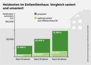 Heizkosten Lohnt sich eine energetische Sanierung_Grafik_dena