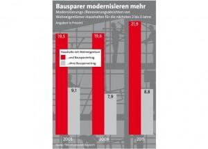 Heizkosten machen Bausparer zu Energiesparern_Grafik_LBS