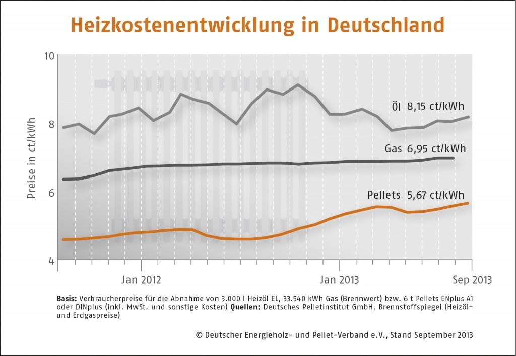 Holzpelletpreis zieht auch im August weiter an_Grafik_DEPV