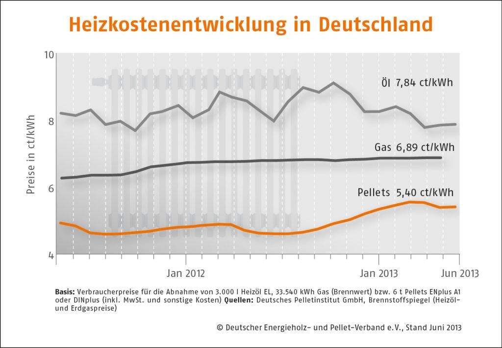 Pelletpreise steigen im letzten Quartal 2013 um 1,1 Prozent