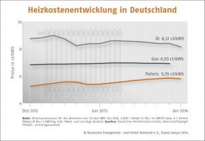 Holzpelletpreise steigen zu Beginn der Heizsaison_Grafik_DEPV