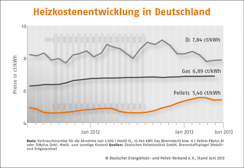 Holzpelletpreis im Januar leicht gesunken_Grafik_DEPV