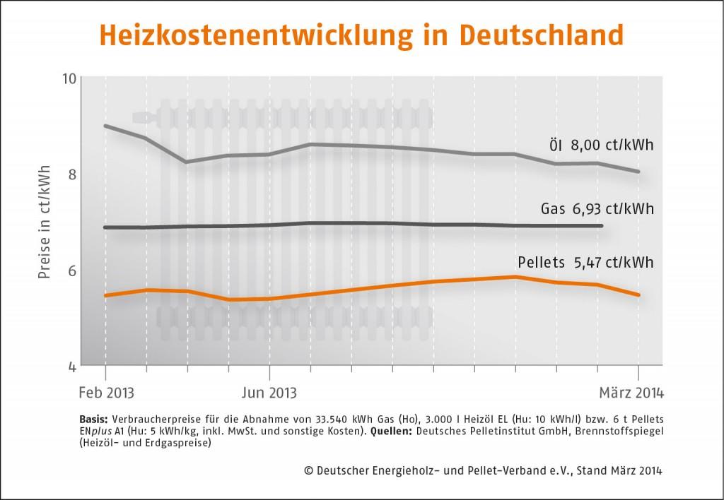 Heizkostenentwicklung-Deutschland_Maerz
