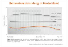 Pelletpreise sinken den fünften Monat in Folge_Grafik_DEPV