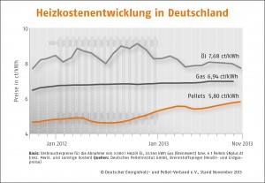 Durchschnittlicher Preis für Holzpellets im November 2013 leicht angestiegen_Grafik_DEPV
