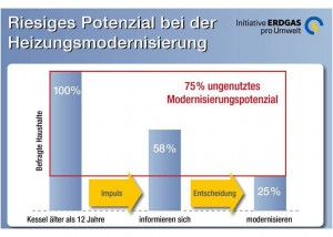 Heizungsmodernisierung Kostenargument verdraengt Klimaschutz_Grafik_IEU