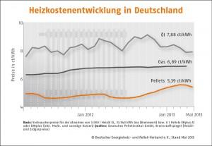 Holzpelletpreis im Mai 2013 weiter gesunken_Grafik_DEPV