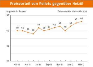 Holzpelletpreis weiterhin deutlich guenstiger als Heizoel_Grafik_Deutsches Pelletinstitut