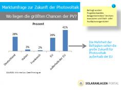 Photovoltaik-Marktumfrage zeigt reges Interesse an neuen Märkten
