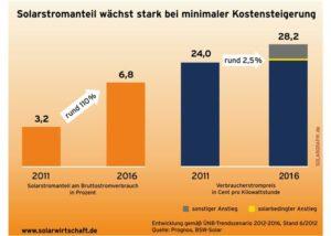 Neuer Solarstrom-Rekord mit Wermutstropfen_Grafik_BSW-Solar