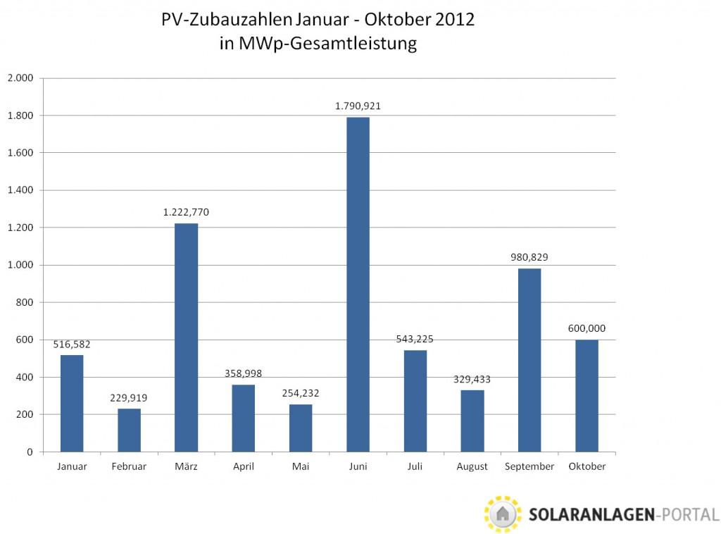 Photovoltaik-Zubau im Oktober bei 600 Megawatt