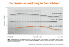 Holzpelletpreise im Sommer erwartungsgemäß gefallen_Bild_DEPV