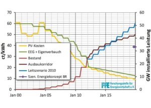 Photovoltaik-Kuerzung Institute geben Entwarnung unter Vorbehalt_hier_Entwicklung der EEG-Verguetung und der PV-Stromgestehungskosten_Grafik_FfE