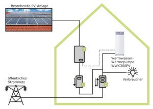 So steigern Sie den Eigenverbrauch Ihrer Photovoltaik-Anlage_Grafik_Stiebel Eltron