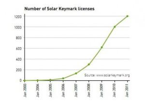Solar Keymark macht Solarwaermeertrag verschiedener Solarkollektoren vergleichbar_Grafik_estif.org