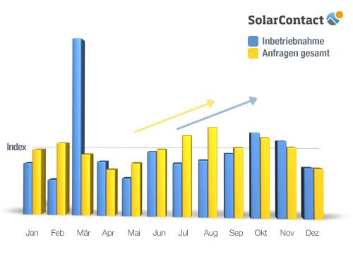 SolarContact-Index-2012