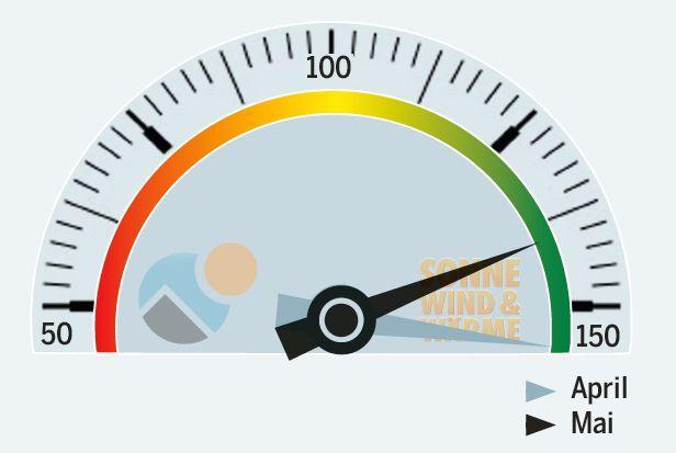SolarContact-Index April-Mai_Grafik_Sonne_Wind_und_Waerme