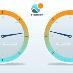 SolarContact-Index_Okt13