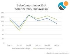 SolarContact_Mai 2014