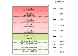 Solarfoerderung Alle Details zur Photovoltaik-Kuerzung_hier_Uebersicht der zubauabhaengigen prozentualen Degressionsschritte