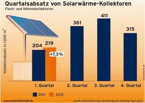 Solarkollektoren Quartalsabsatz von Solarwaerme-Kollektoren steigt um 7,3 Prozent_Grafik_BSW-Solar